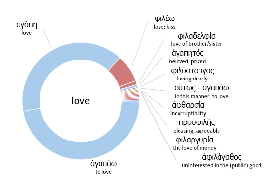 There Are Different Words For Love In The Bible
