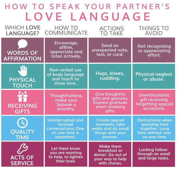 Understanding Each Of The Love Languages As Well As You Own Will Help You To Effectively And Appropriately Communicate Your Affection