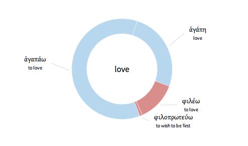 Love Word Study In Nasb Translation Johannine Literature Only