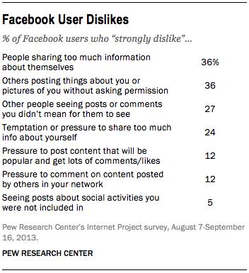 Ft_facebook User Dislikes