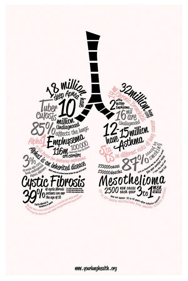 Lung Disease Infographic