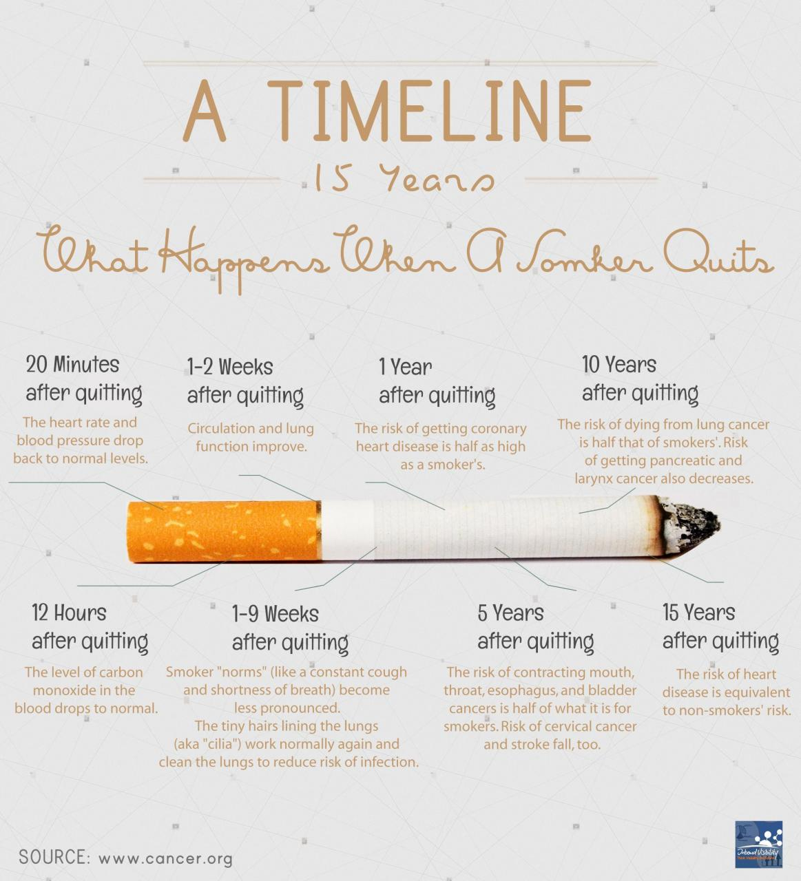 Image Im Sick Of All The Punny Ish Inspiration Quotes Here So Heres Some Real Motivation To Get People To Stop Smoking