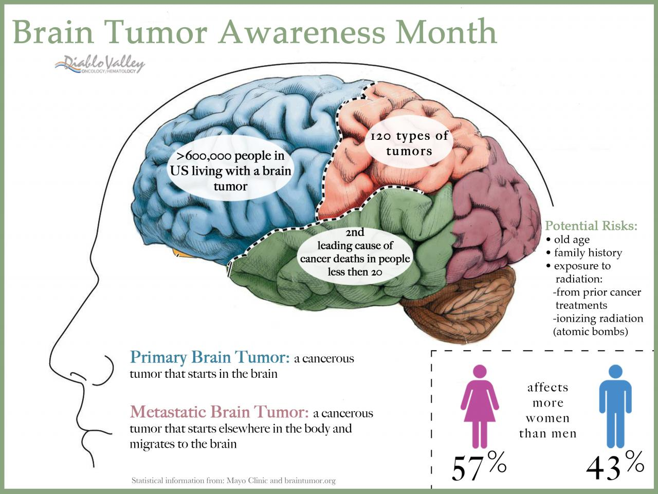 May Isin Cns Tumor Awareness Month Pediatric Neurosurgery
