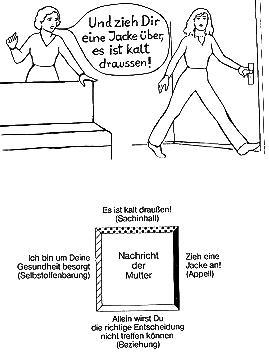 Hyper Lexikon Friedemann Schulz Von Thun
