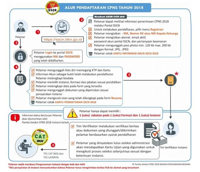 Alur pendaftaran CPNS 2018 Jangan Sampai Kebingungan