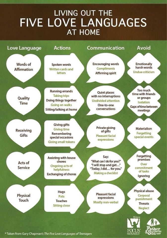 Love Quotes In Venda Language Useful Little Chart For Quot Living Out The Five Love