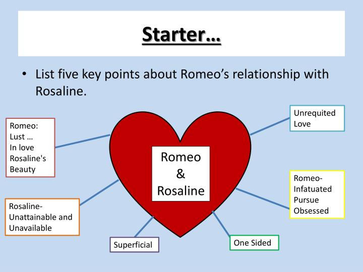 List Five Key Points About Romeos Relationship With Rosaline Unrequited Love