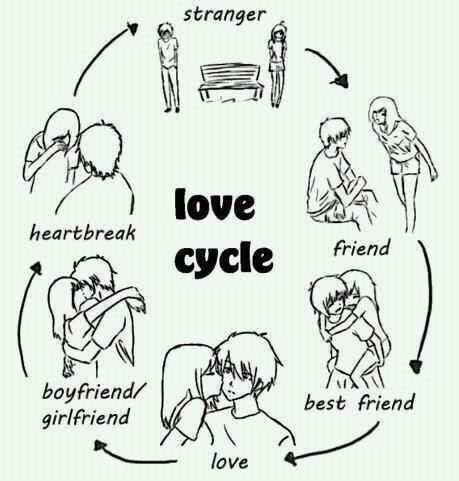 Funny Pictures About Love Cycle Oh And Cool Pics About Love Cycle Also Love Cycle P Os
