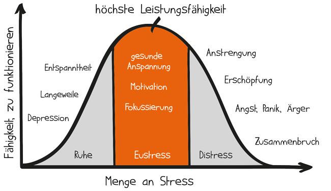 Schluss Mit Dem Stress  Denkansatze Fur Mehr Entspannung Projekte Leicht Gemacht