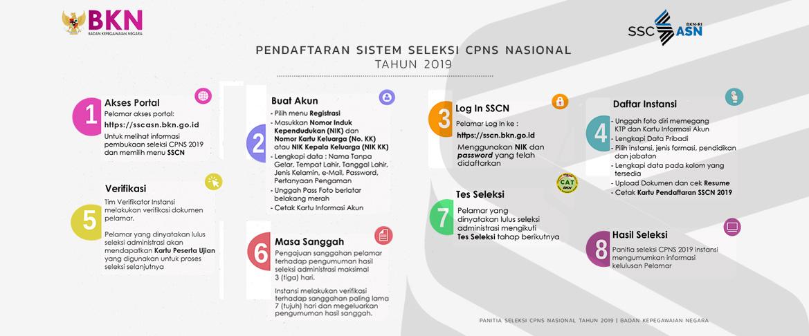 Alur Pendaftaran SSCN 2019